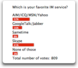 vowe dot net :: New poll: Which is your favorite IM service?
